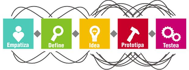 fases del design thinking