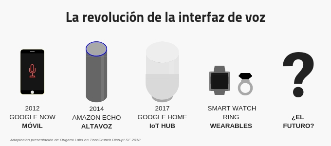 Evolución interfaz voz - bots