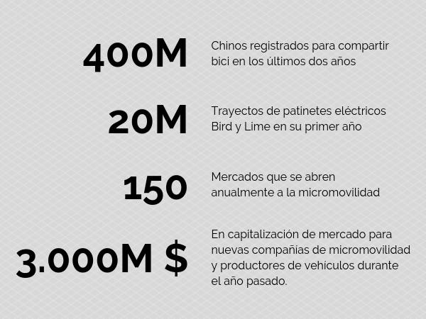 cifras negocio micromovilidad