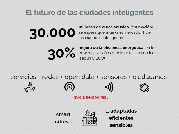 datos futuro smart cities
